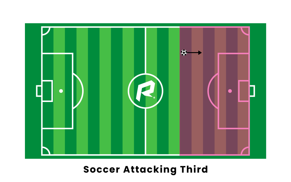 Soccer Attacking Third
