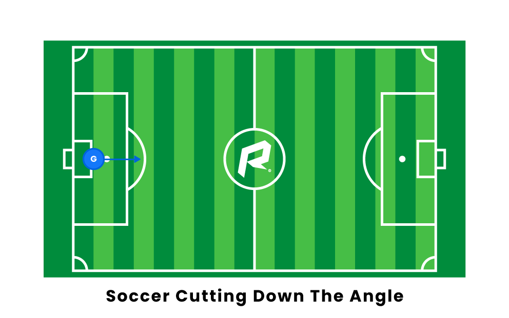 soccer cutting down the angle