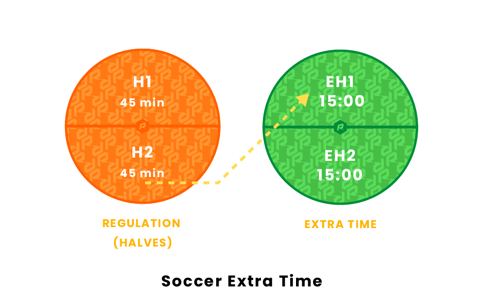 Soccer extra time
