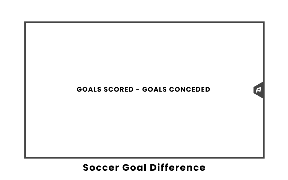 Soccer Goal Difference