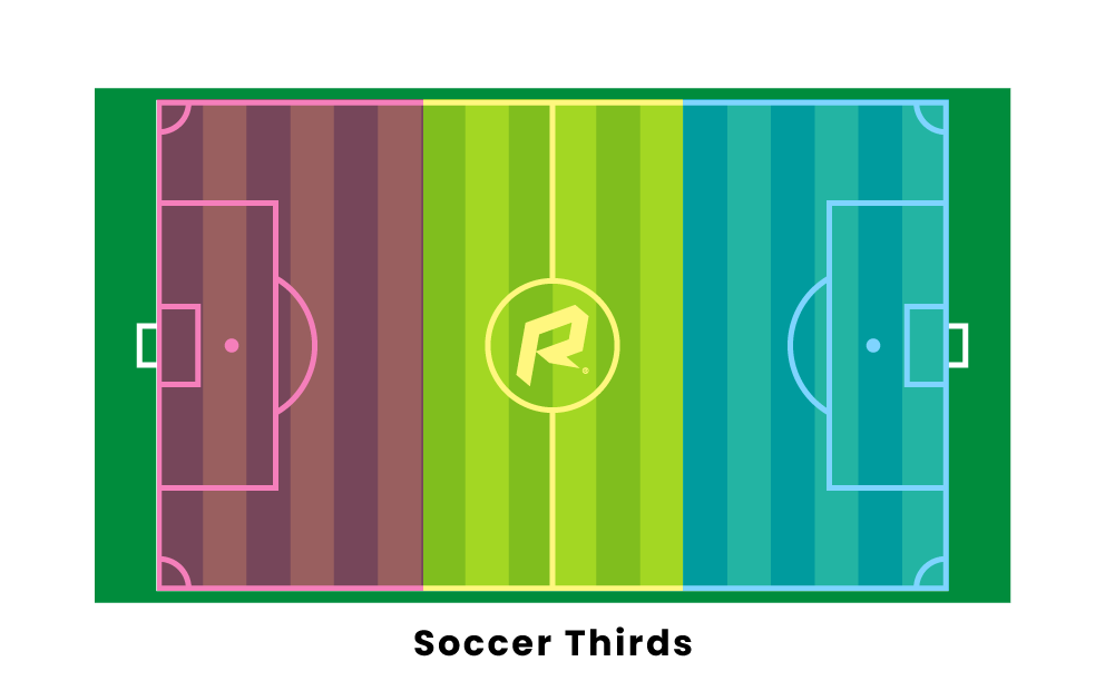 Soccer Thirds