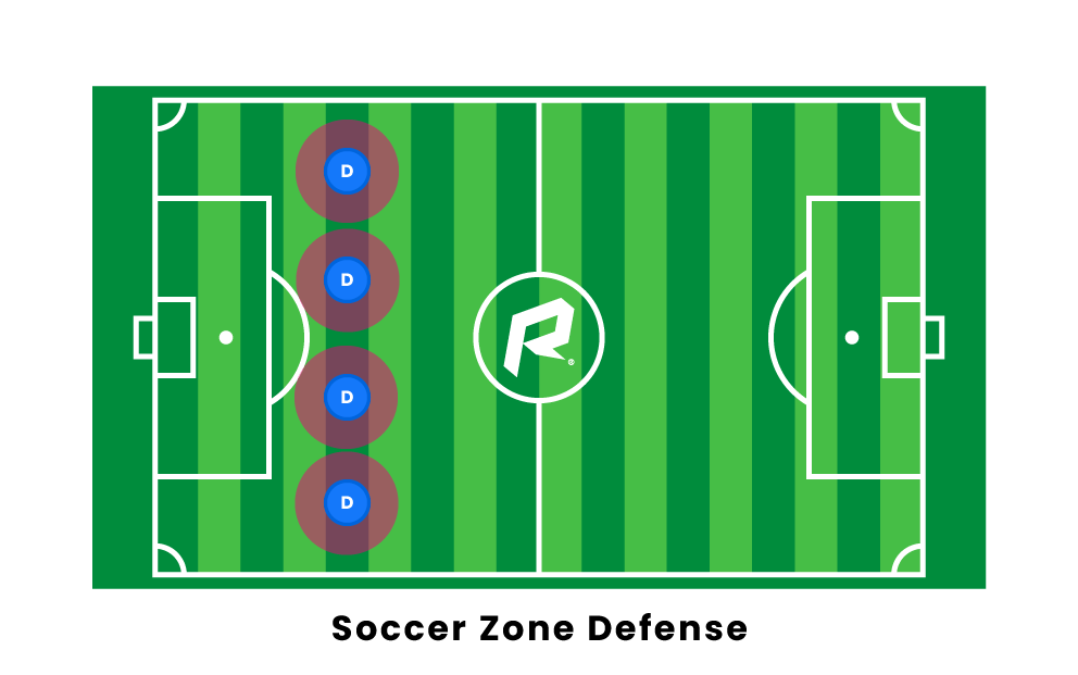 Soccer Zone Defense