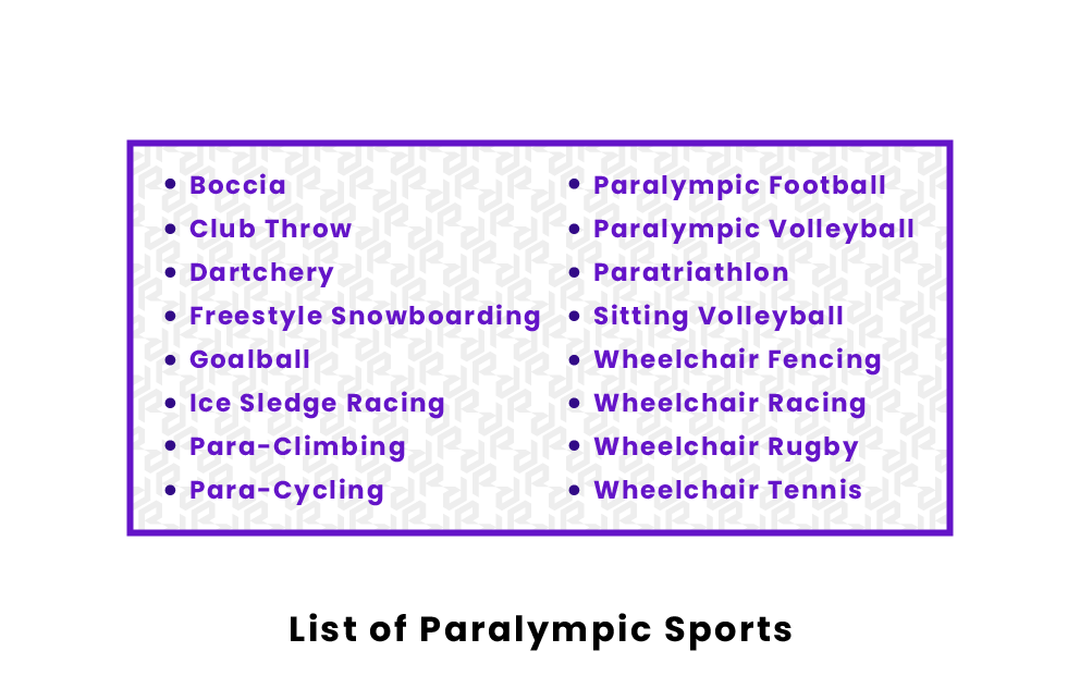 List of Paralympic Sports