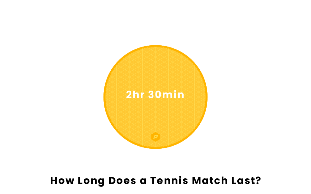 How Long Does a Tennis Match Last?