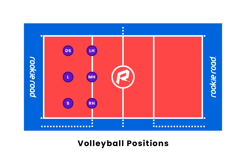 Volleyball Player Positions